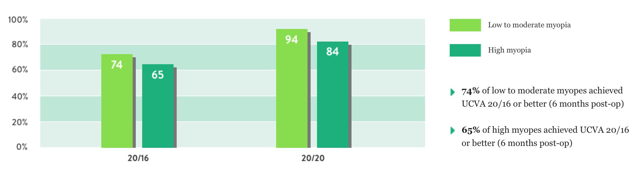 green colored bar graph